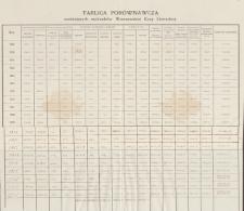 Papiery Emila Zegadłowicza dotyczące Związku Zawodowego Literatów Polskich