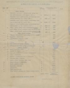 Papiery Emila Zegadłowicza dotyczące Ministerstwa Sztuki i Kultury – preliminarze, sprawy finansowe MSiK